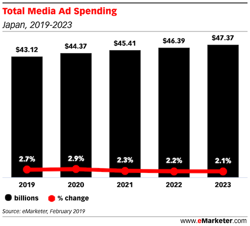 Total Media Ad Spending in japan and growth rate 2019 2023