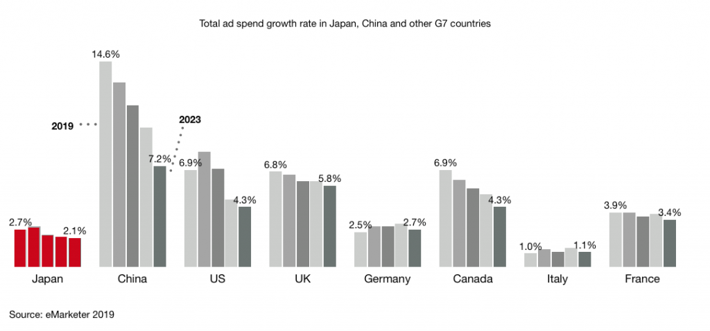 Total ad spend growth rate in Japan, China and other G7 countries 2019 2023 v2