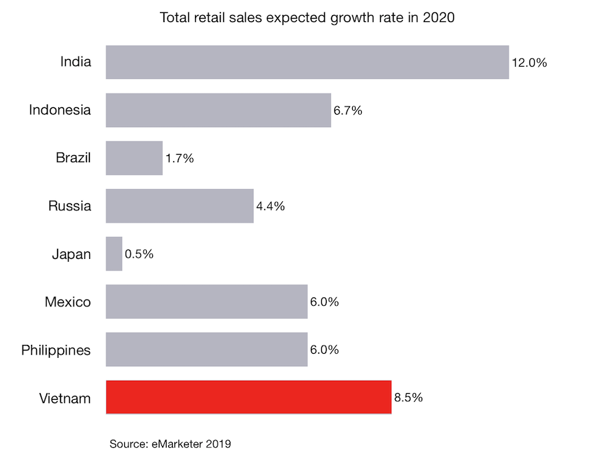 Total retail sales expected growth rate in 2020 for Vietnam and other countries