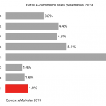 Vietnam retail e-commerce featured image 2019