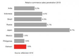 Vietnam retail e-commerce featured image 2019