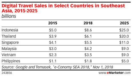digital travel sales in vietnam and other southeast asia countries 2018 2025