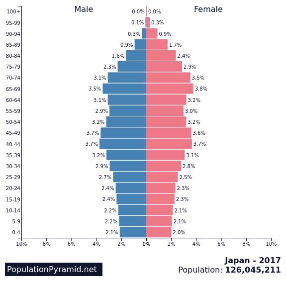 japan population pyramid 2017