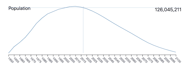 japan population trend 1950 - 2050