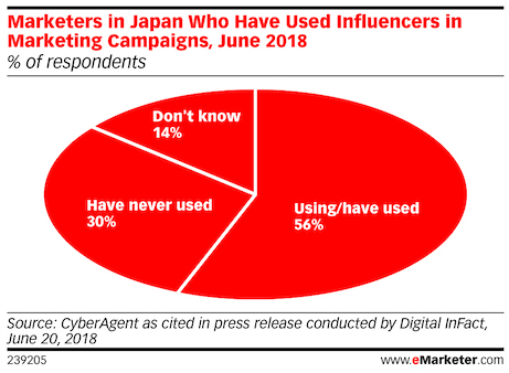 marketers in japan who have used influencer marketing 2018