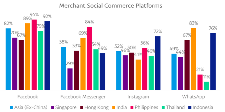 merchant social commerce platforms 2018 v2