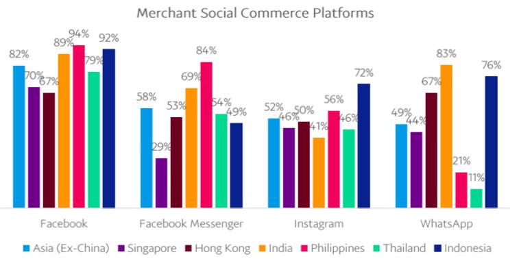 merchant social commerce platforms 2018 v2
