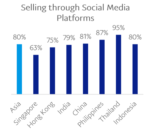 merchants selling through social platforms in asia 2018 v2