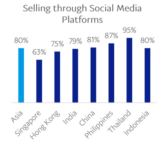 merchants selling through social platforms in asia 2018 v2