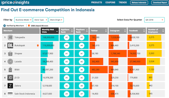 top 8 e-commerce sites in indonesia jan 2019 v2