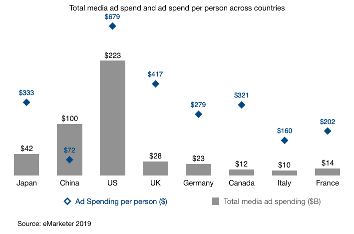 total media ad spending in japan and ad spending per person 2018