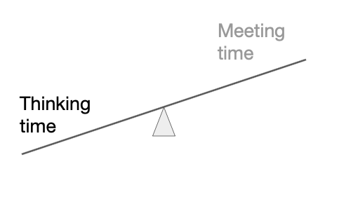Less meeting time, more thinking time