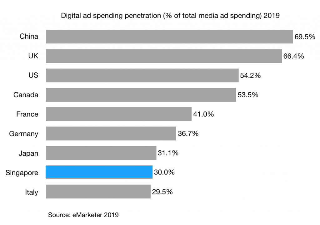 Digital-ad-spending-penetration-of-total-media-ad-spending-2019-in-singapore-china-and-G7-countries