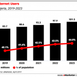 Internet-Users-penetration-in-Nigeria
