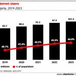 Internet-Users-penetration-in-Nigeria