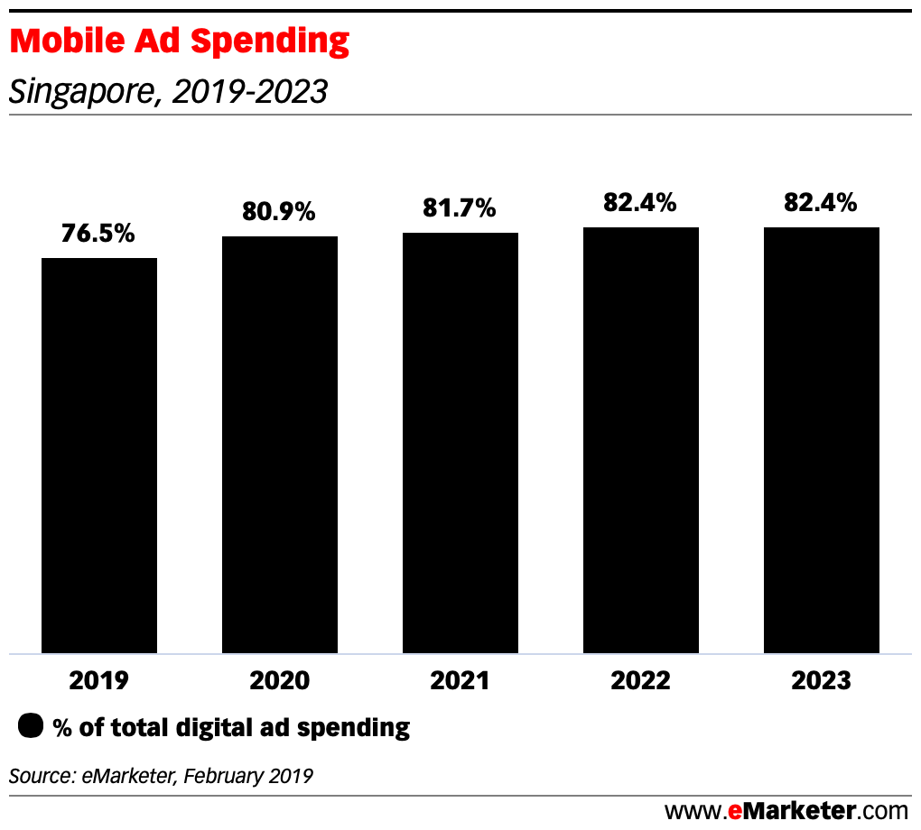 Mobile-Ad-Spending-as-percentage-of-digital-ad-spending-in-singapore-2019-2023