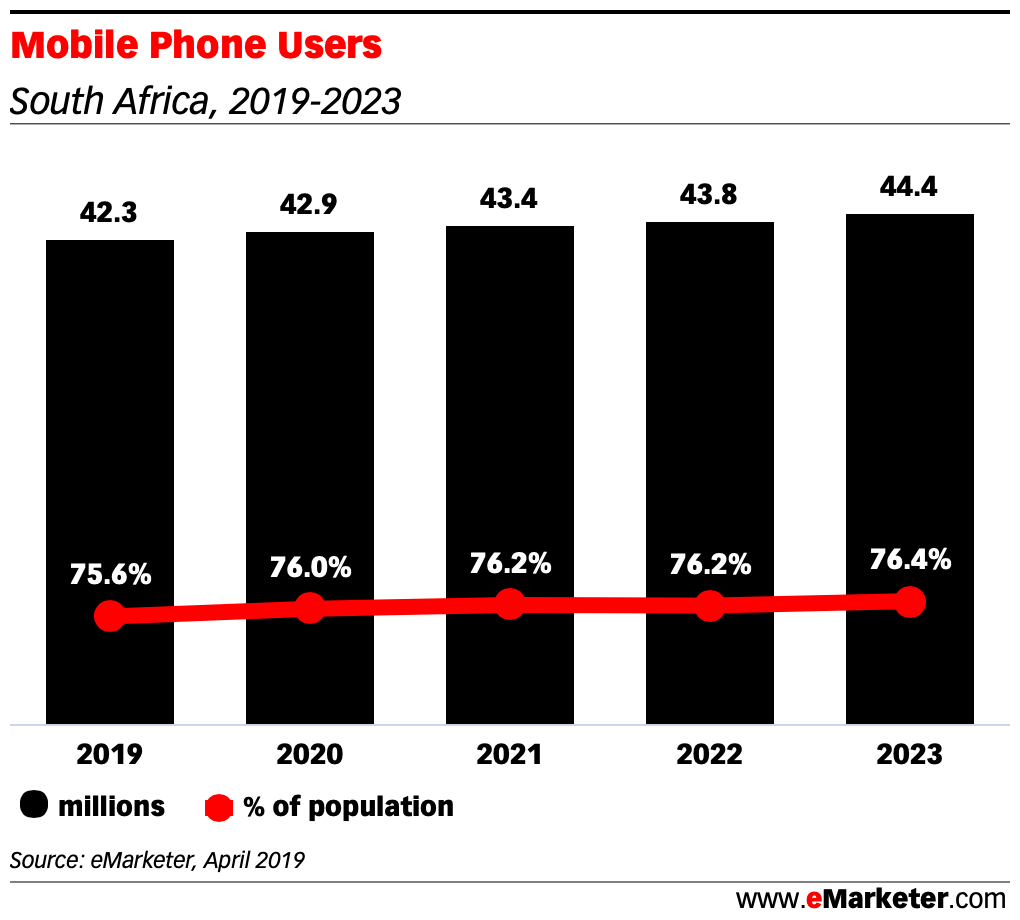 Mobile-Phone-Users-in-south-africa-2019-2022