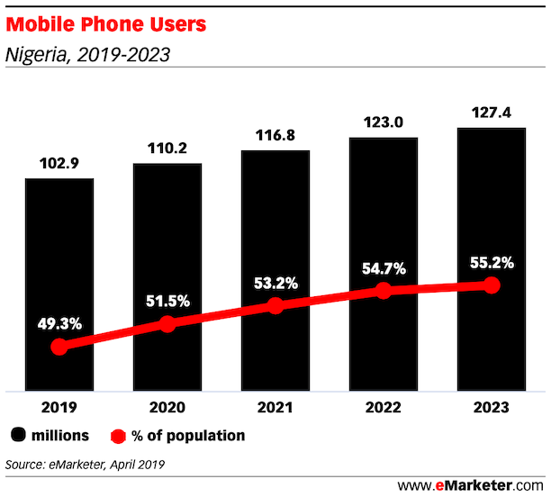 Mobile-Phone-Users-nigeria-2019-2023