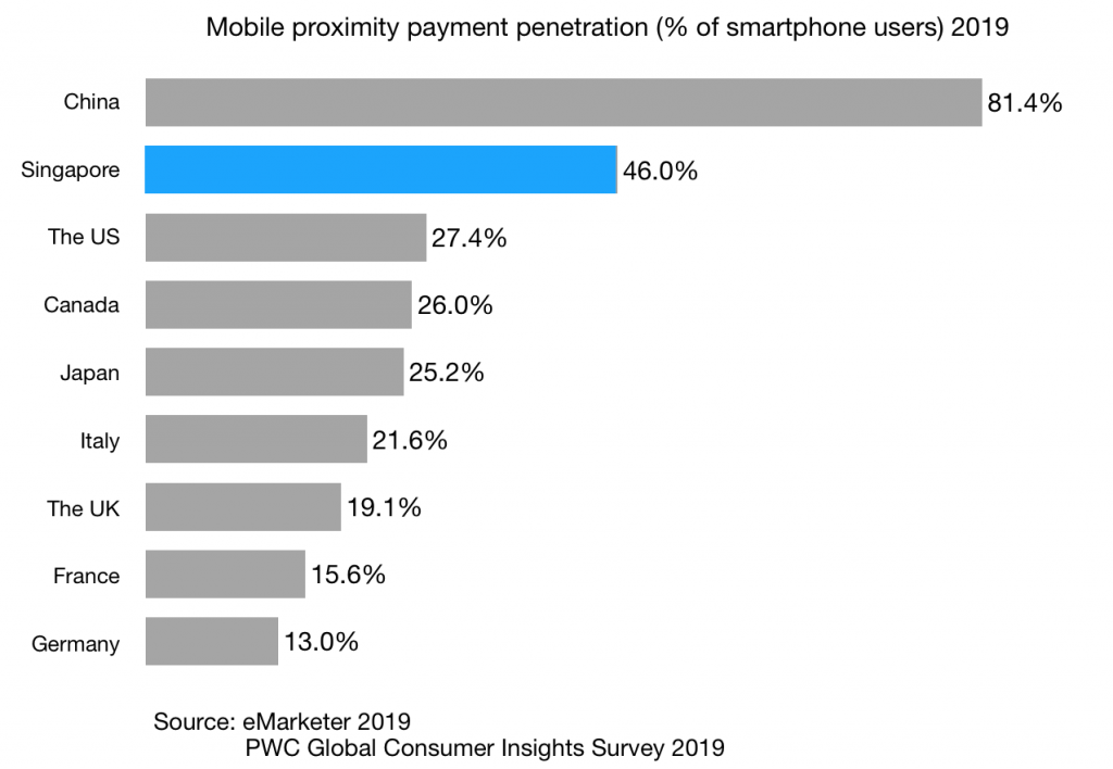 Mobile-proximity-payment-penetration-of-smartphone-users-2019-singapore-china-and-other-g7-countries
