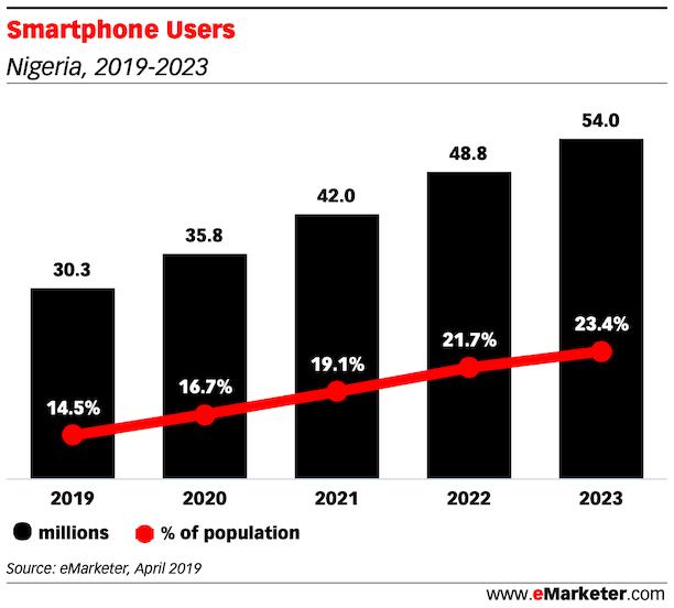 Smartphone-Users-nigeria-2019-2023