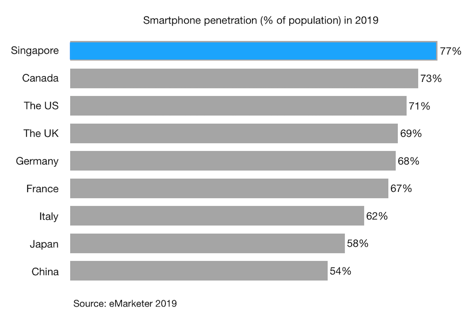 Smartphone-penetration-of-population-in-2019-singapore-and-other-g7-countries