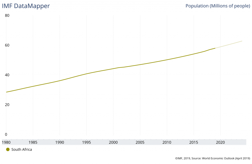 South-africa-population-1980-2019