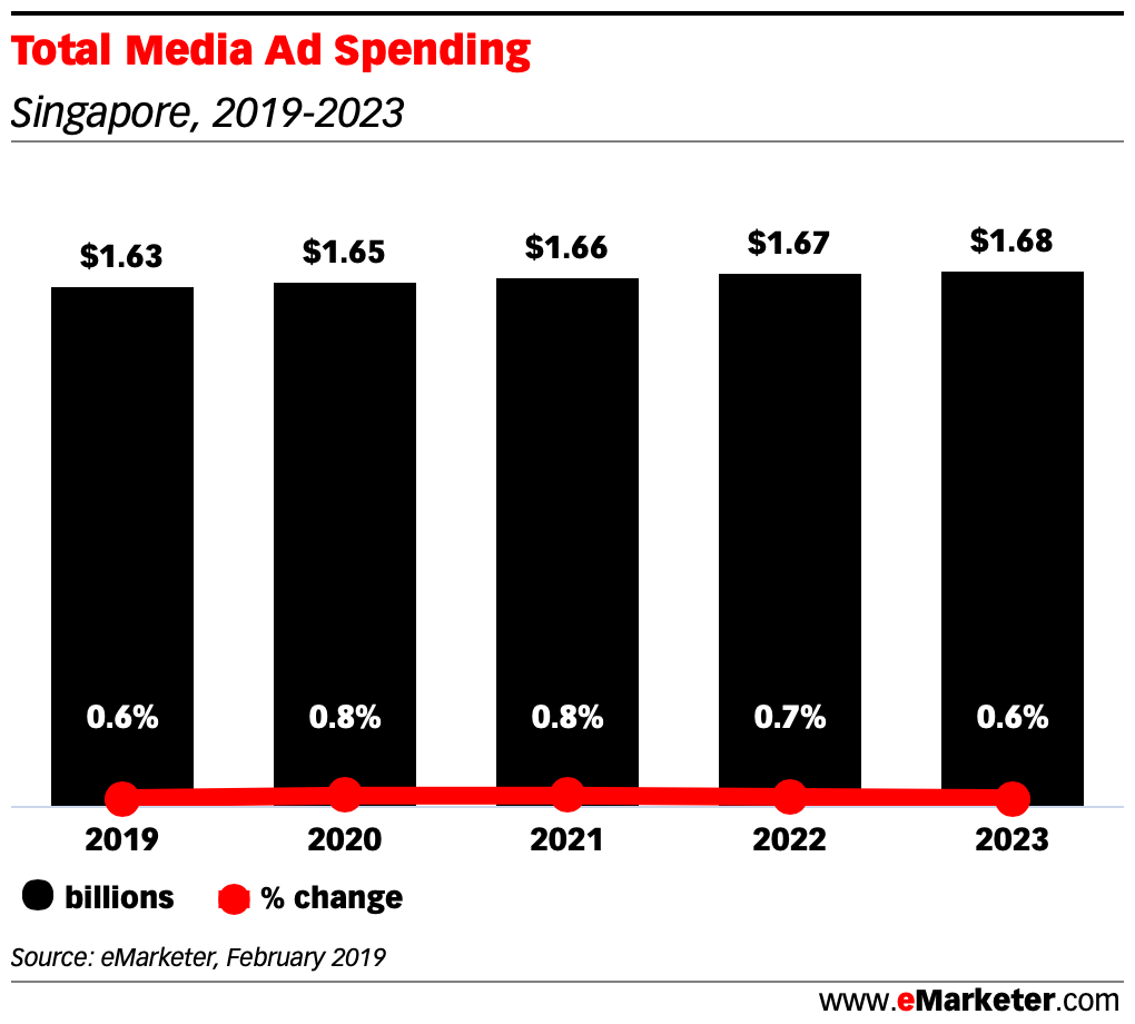 Total-Media-Ad-Spending-singapore-2019-2022