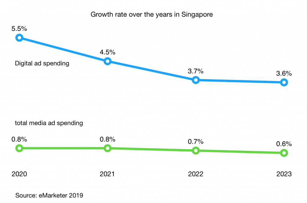 digital-ad-spending-growth-rate-vs-total-media-growth-rate-singapore-2020-2023