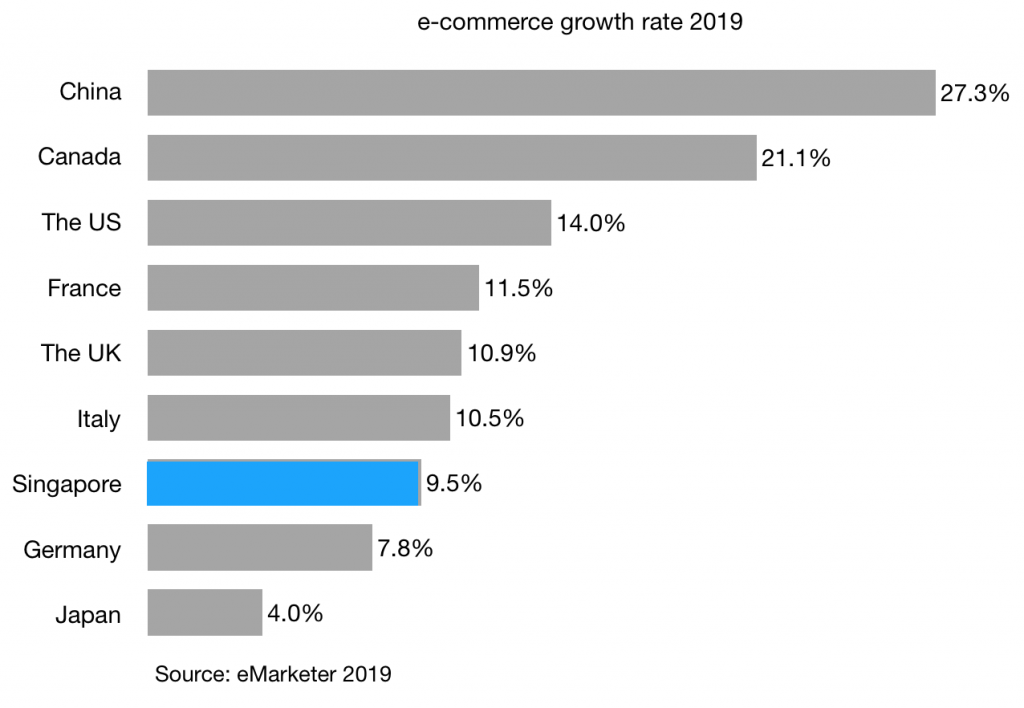 e-commerce-growth-rate-2019-singapore-china-and-g7-countries