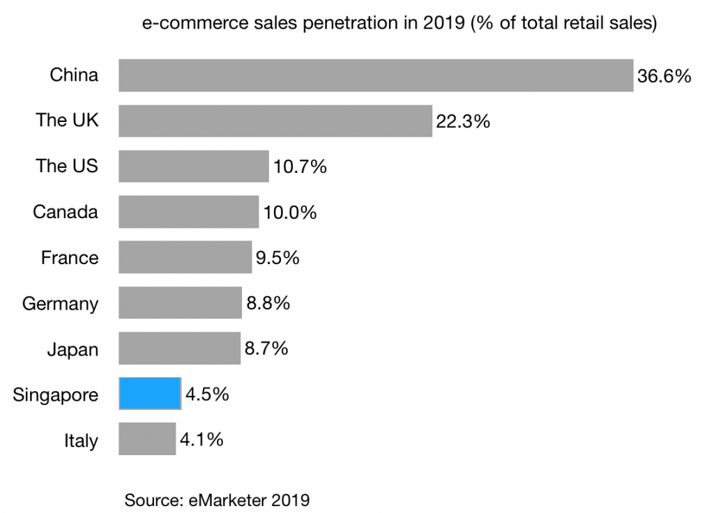 e-commerce-sales-penetration-in-2019-of-total-retail-sales-singapore-and-g7-countries