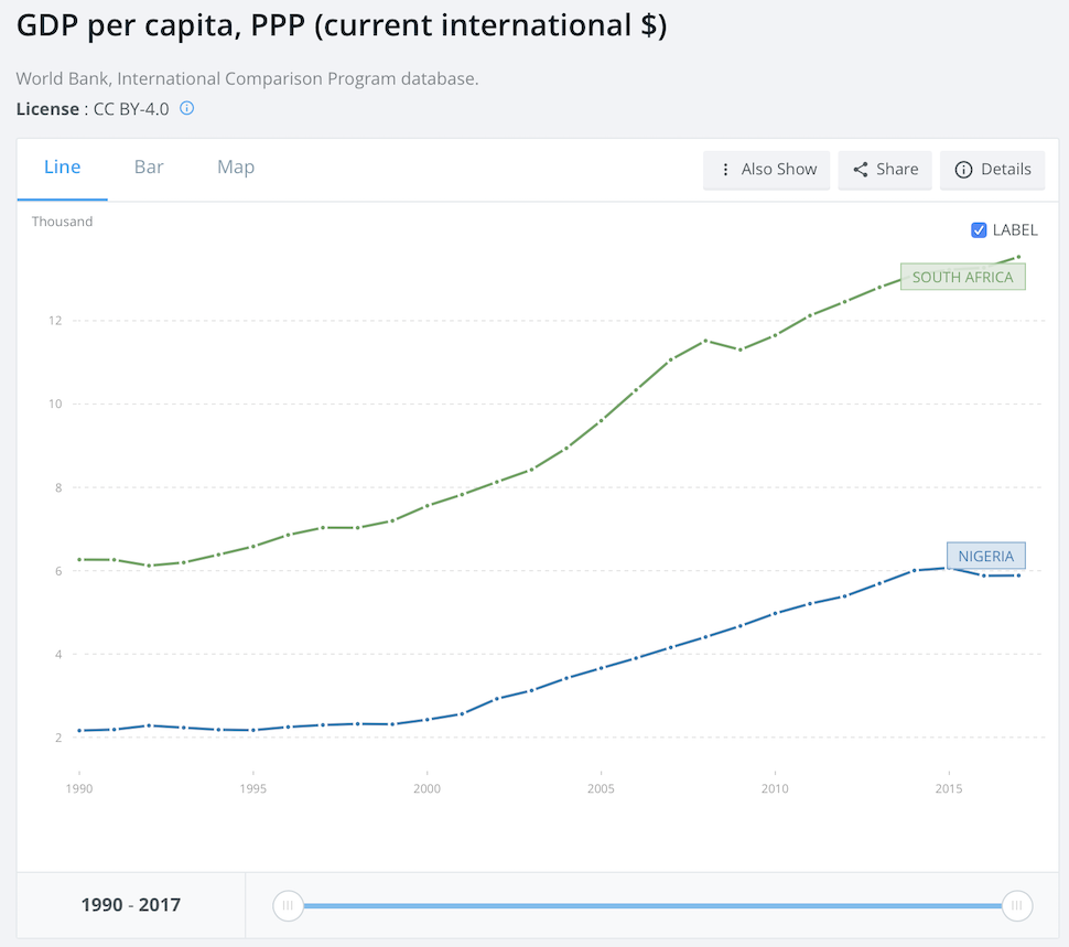 gdp-per-capita-purchasing-power-parity-nigeria-vs-south-africa-1990-2017