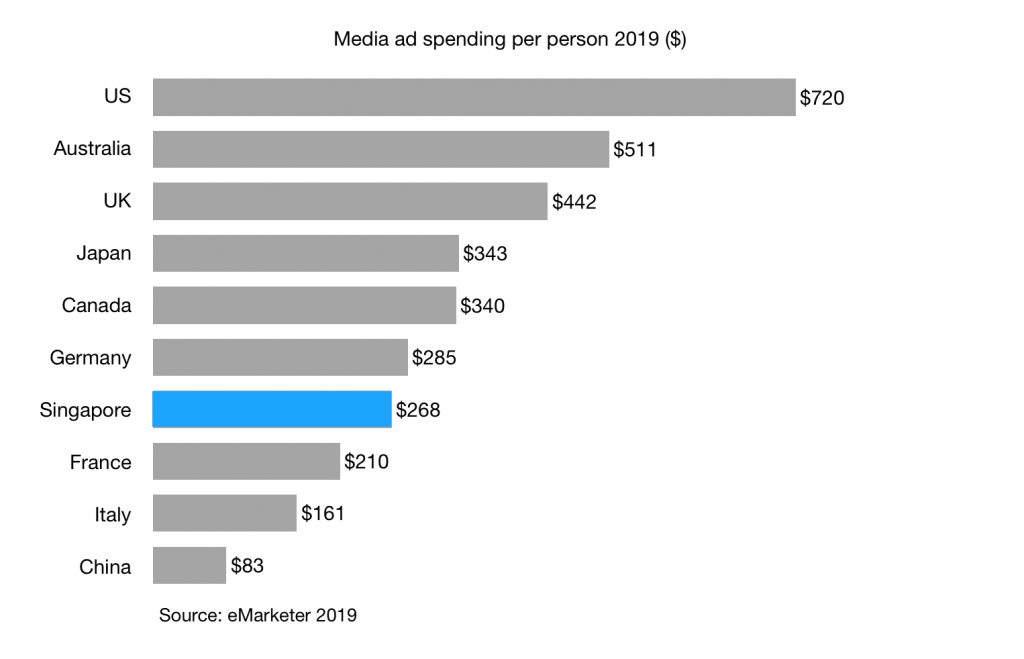 media-ad-spending-per-person-2019-in-singapore-china-australia-and-other-g7-countries