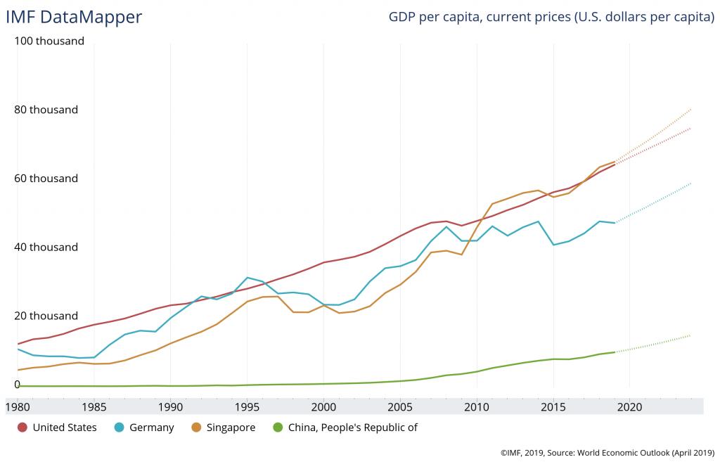 singapore-gdp-per-capita-2018