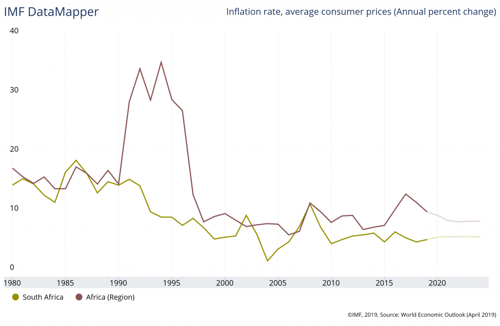 south-africa-inflation-vs-africa