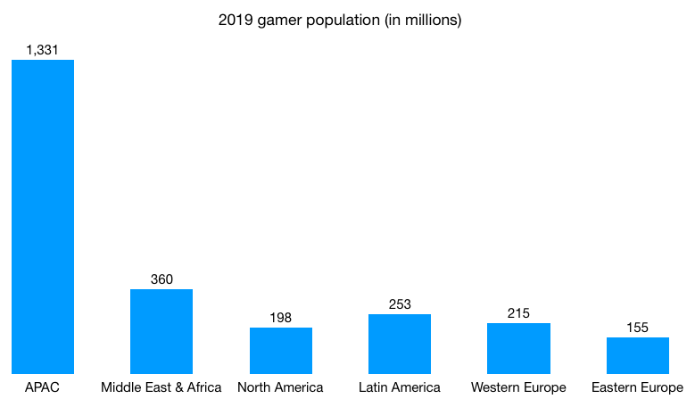 2019-gamer-population-in-the-world-