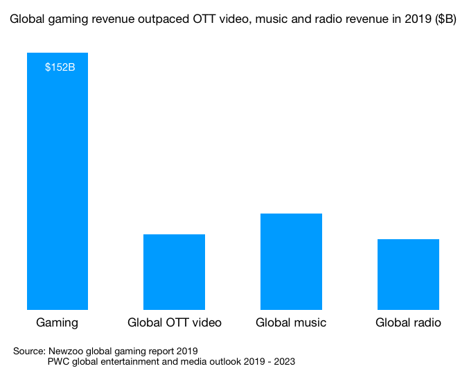 Global gaming revenue outpaced OTT video, music and radio revenue in 2019 ($B) v2