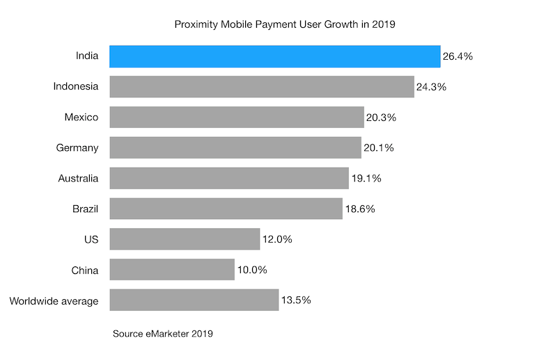 Proximity Mobile Payment User Growth in 2019 india china indonesia us mexico and other countries