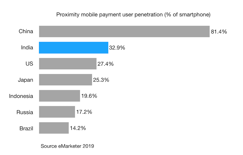 Proximity mobile payment user penetration (% of smartphone) india china us japan 2019