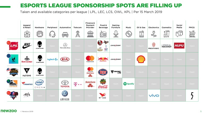 esports-league-sponsorship-spots-across-league-of-legends-overwatch-king-pro-league
