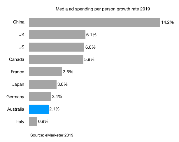 Media ad spending per person growth rate 2019 Australia china us uk France Germany Italy Canada Japan