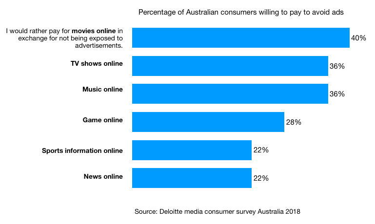 Percentage of Australian consumers willing to pay to avoid ads Deloitte report 2018