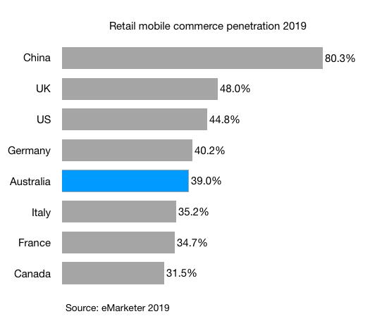 Retail mobile commerce penetration 2019 china uk us canada france japan germany australia italy