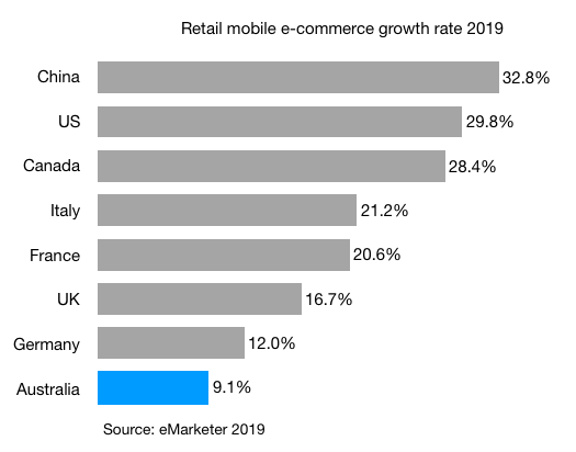 Retail mobile e-commerce growth rate 2019 china uk us canada france japan germany australia italy