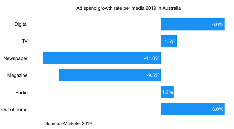 ad spending growth rate per media in australia 2019