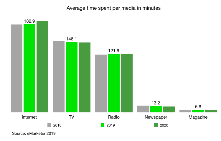 average time spent per media in australia per day 2018 - 2020