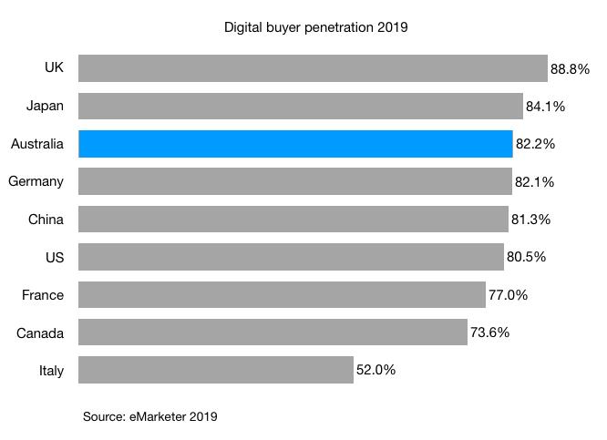 digital buyer penetration 2019 china uk us canada france japan germany australia italy