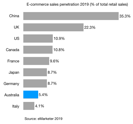e-commerce sales penetration 2019 china uk us canada france japan germany australia italy