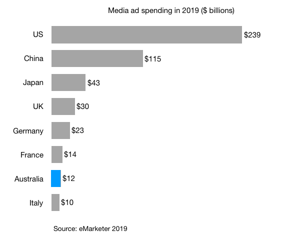 media ad spending in 2019 in us china japan uk germany france australia italy