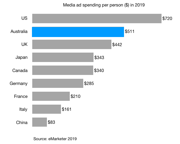 media ad spending per person in 2019 in australia us uk japan germany china italy france