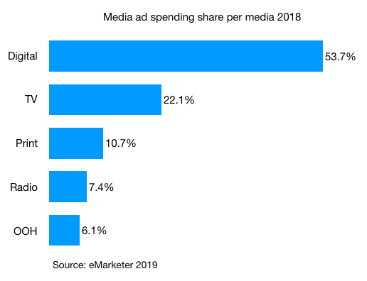 media ad spending share per media in australia 2018